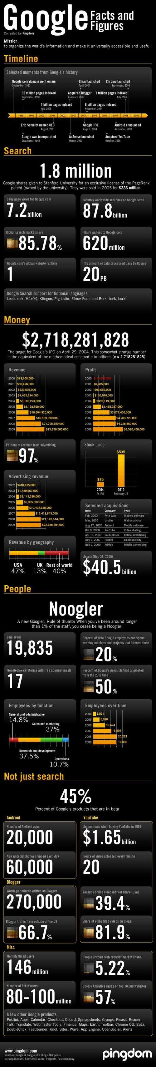 Google: Fatos e números