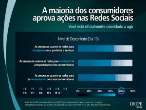 consumidores aprovam ações em redes sociais