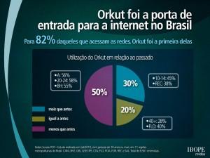 Orkut foi a entrada para a internet no Brasil