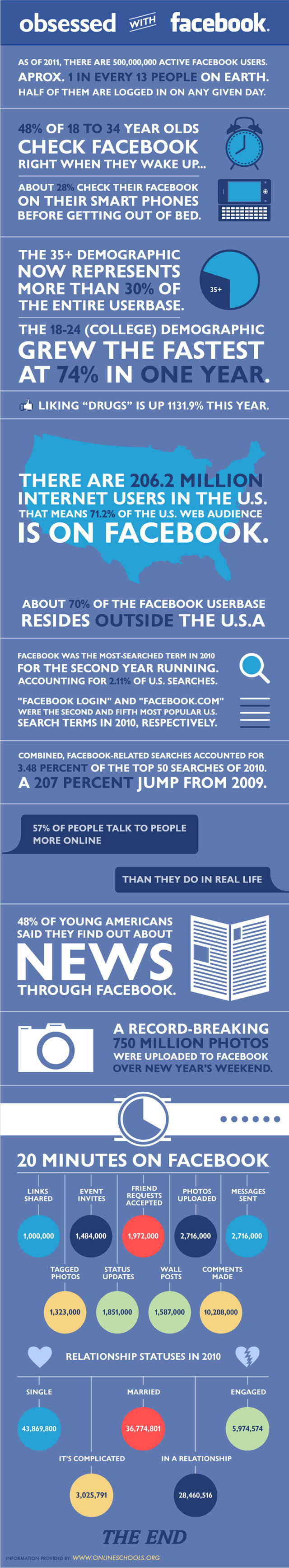 Obcecado pelo Facebook infografico