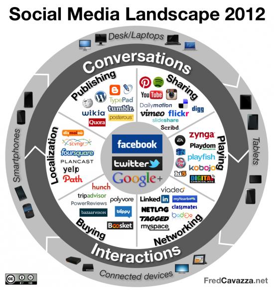 Panorama das mídias sociais em 2012